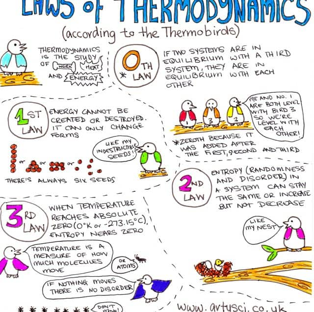 17 Importance of Thermodynamics in Marine Engineering