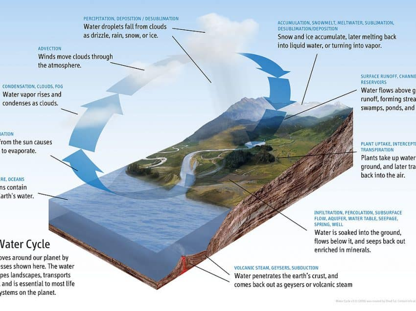 9 Components of the Hydrological Cycle and their Descriptions