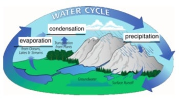 3 Types of Water Cycle and the Descriptions
