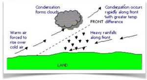 frontal rain
